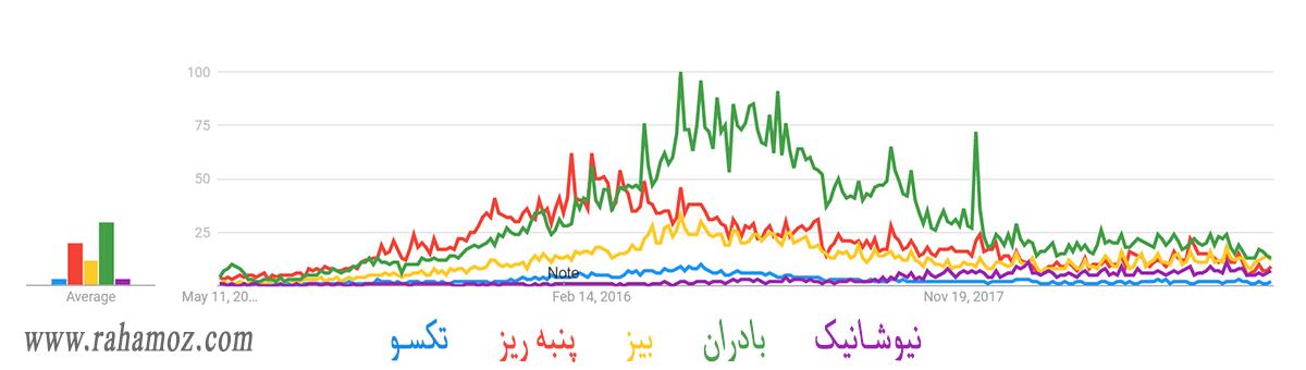 آمار بازاریابی شبکه ای ایران