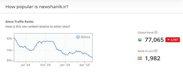 بازاریابی شبکه ای نیوشانیک